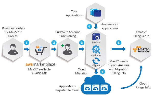 Corent SurPaaS cloud migration workflow model