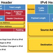 IPv4 vs IPv6 What is IPv4 vs IPv6 and Difference between them