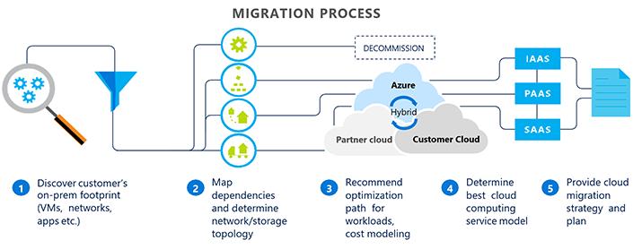 migration-workflow