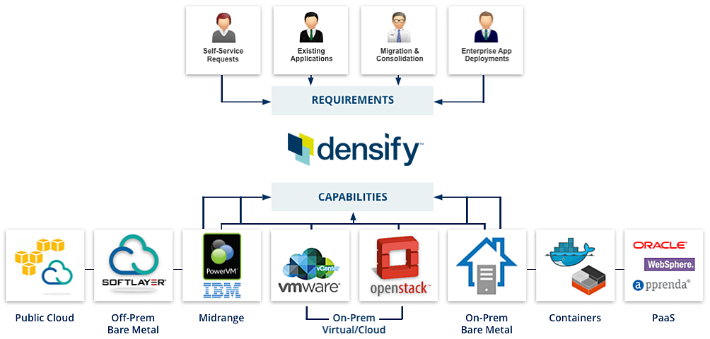 Densify on demand cloud migration services
