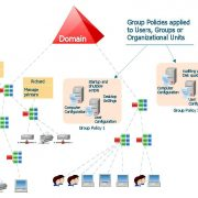 Active Directory(AD) service in Microsoft Windows Server
