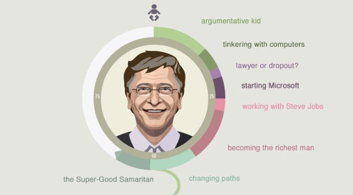Bill Gates Life History Glance in a Single Picture Infographics