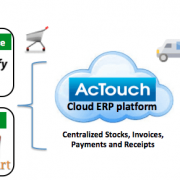 Cloud ERP, needs of every enterprise Mr Nityananda Rao, CEO, AcTouch – Interview