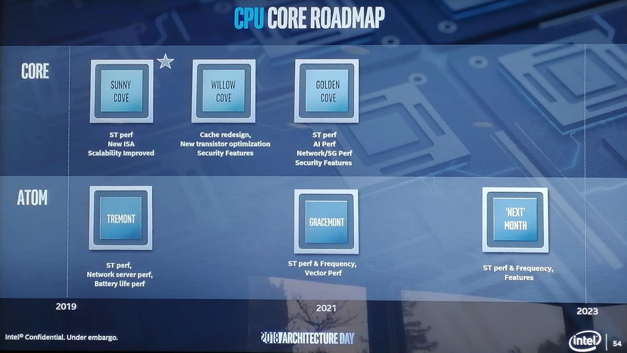 Intel furtue road map