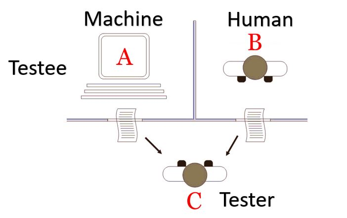 What is Turing test and it used for