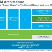 Linux KVM( Kernal Based VirtualMachine)