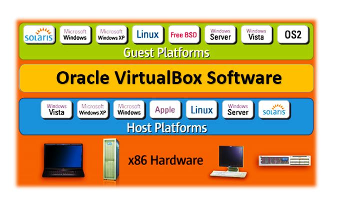 Oracle Virtualbox software FAQ