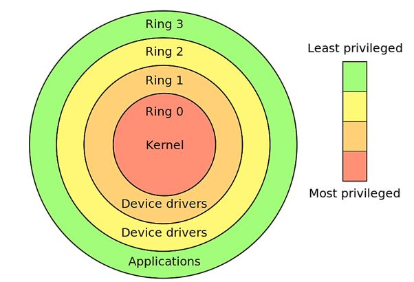 Privilege rings for the x86
