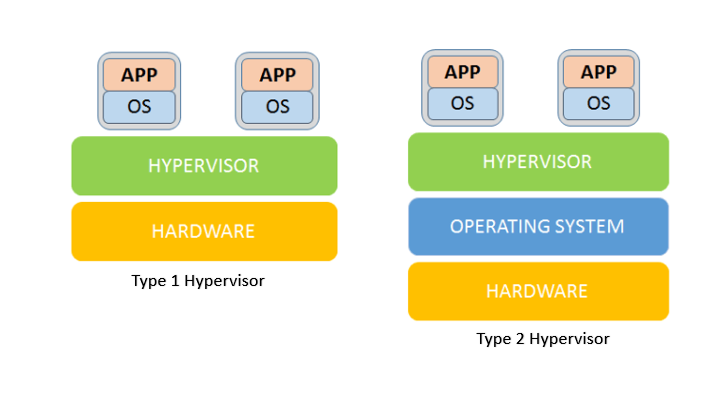 8 Free & Best Open source bare metal hypervisors (Foss