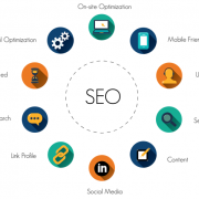 What is SEO How does that help in marketing and business