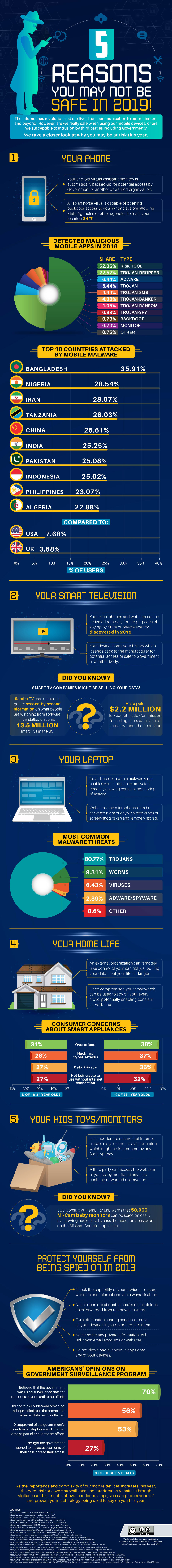 5 Reasons You May Not Be Safe In 2019- Infographics