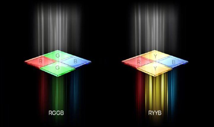 Huawei P30 Pro RYYB