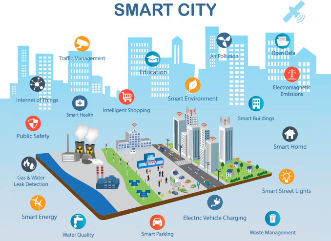 Smart cities using IoT