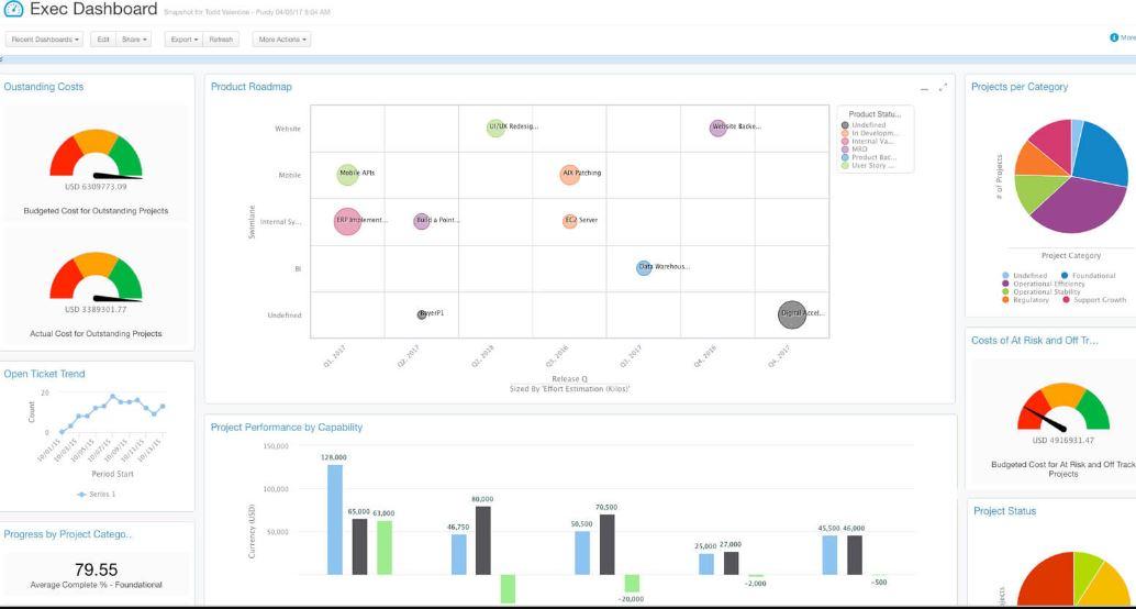 Clarizen top project management tools