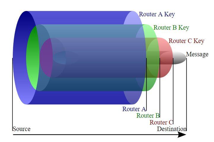 Onion router data sending process