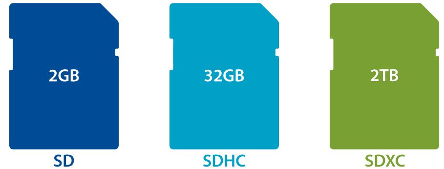 Understanding the Memory card capacities