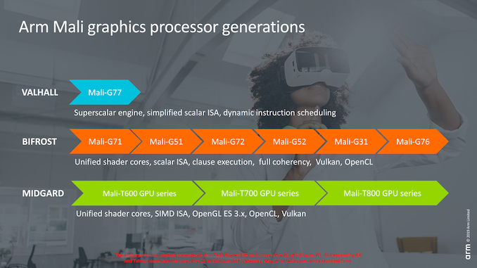 Arm Mali Graphic processors generations