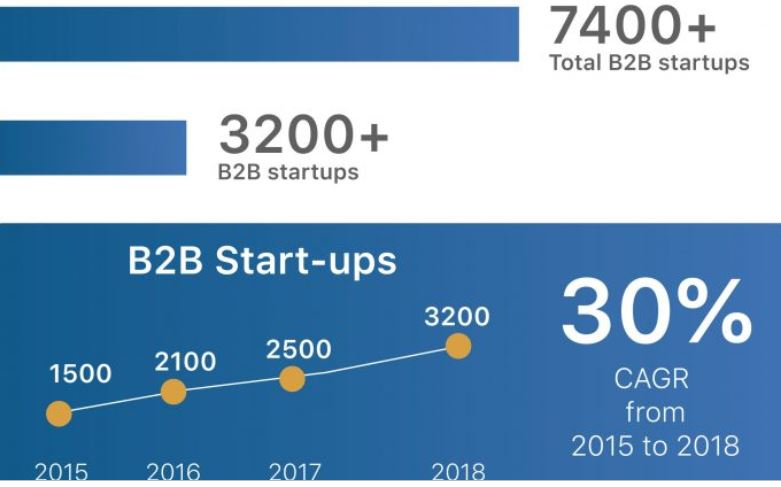 B2B Tech Startup Ecosystem and Role of Corporate Accelerators in India