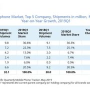 IDC smartphone india first quarter of 2019