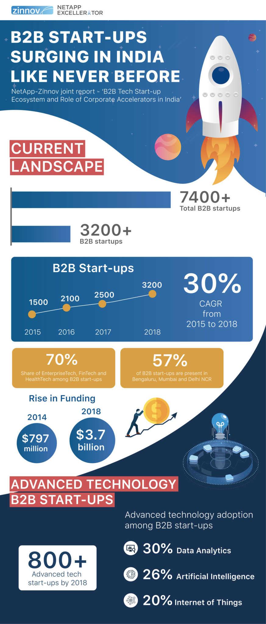 NetApp – Zinnov B2B Tech Startup Study _ Infographic 1