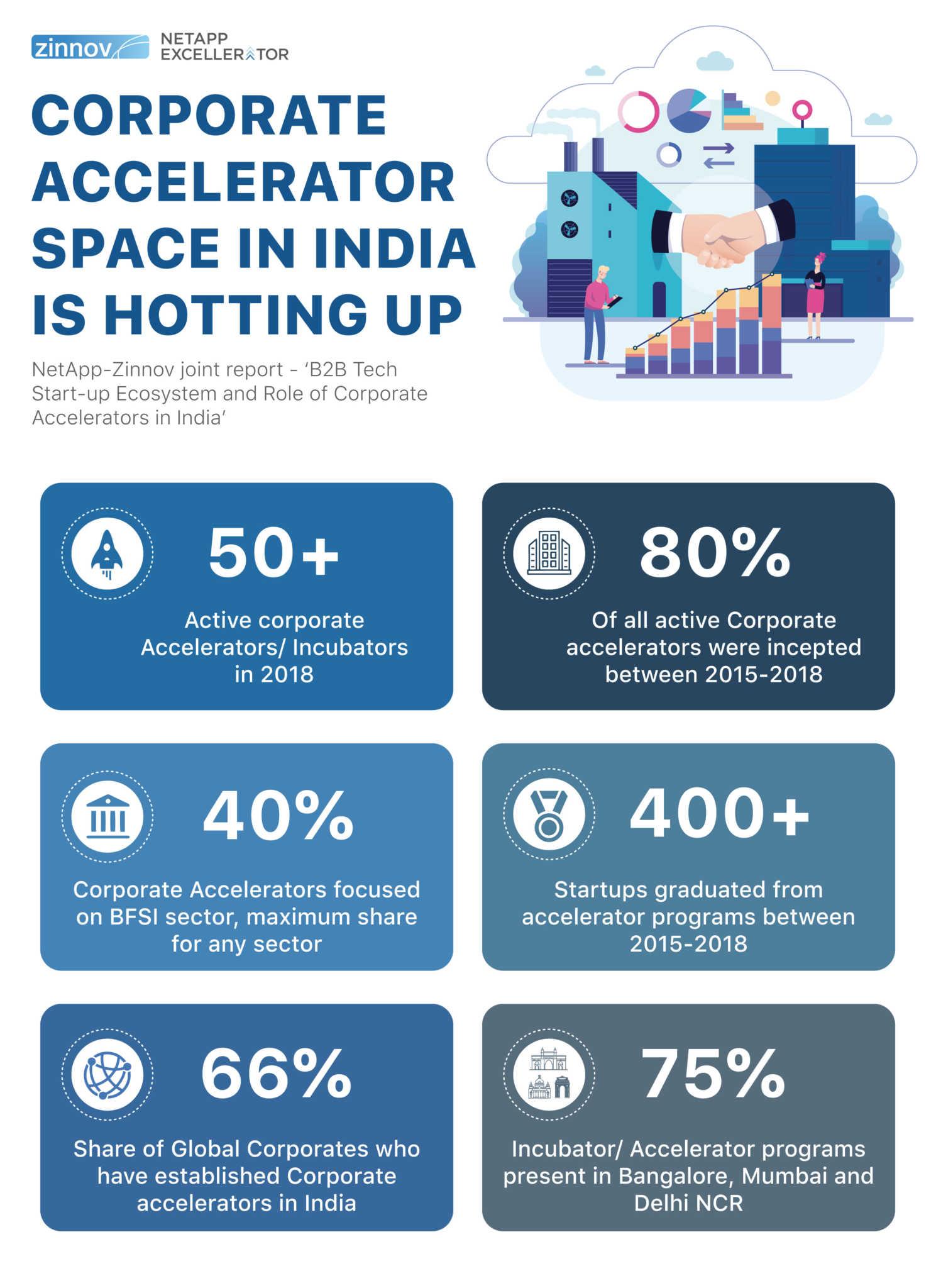NetApp – Zinnov B2B Tech Startup Study _ Infographic 2