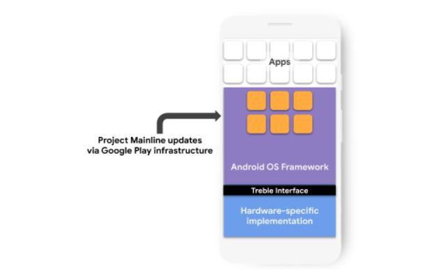 Project Mainline builds on our investment in Treble to simplify and expedite how we deliver updates to the Android ecosystem.
