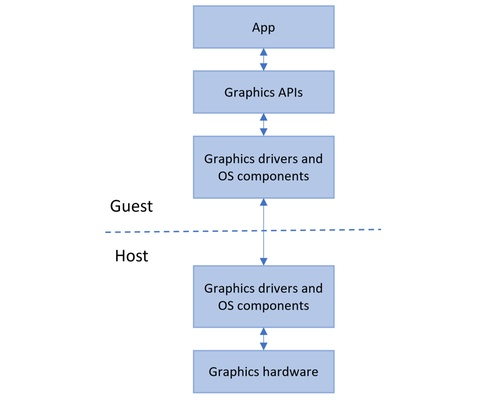 Windows 10 Sandbox architecture
