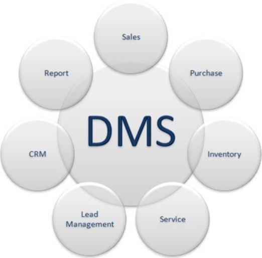 itelligence Deploys SAP DMS Solution at Morris Garages India