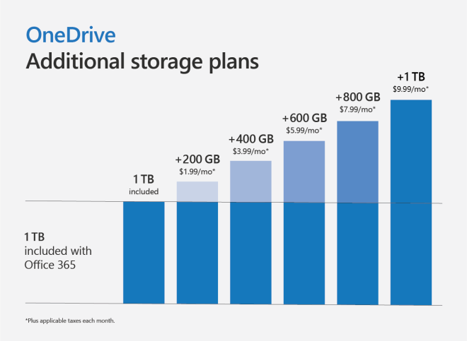 OneDrive-additional storage plans