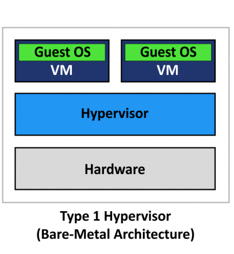 Hyper-V vs VirtualBox: A basic comparison | H2S Media