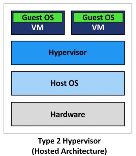 Type 2 virtualization