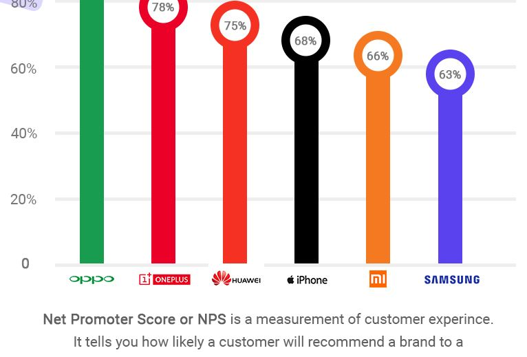 Battle of Smartphoen in India A survey by Numr (Infographics)