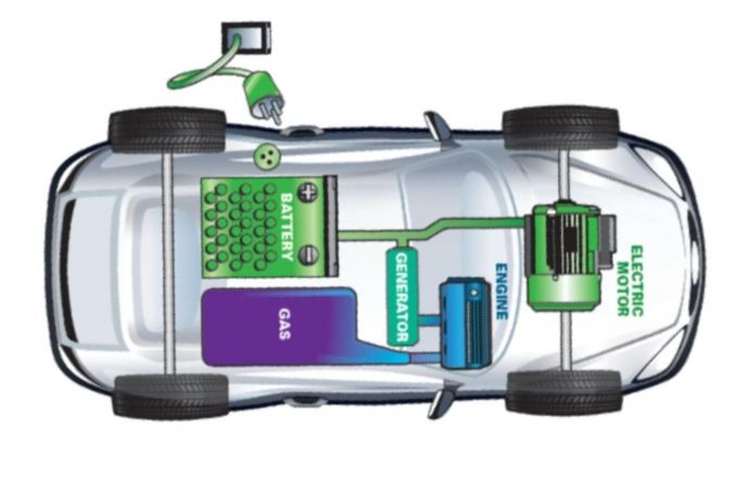 Extended-Range Electric Vehicles (EREVs)