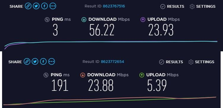 Kaspersky speed test comparison