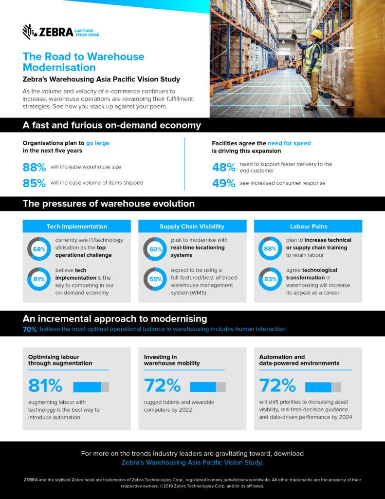warehouse-infographic-apac-vision-study-en-ap