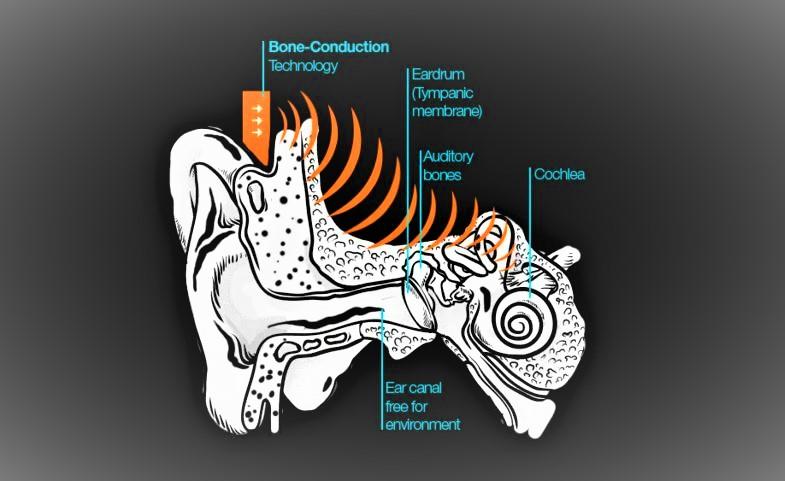 Bone Conduction technology