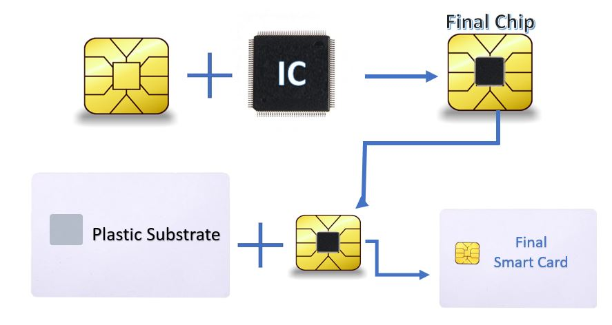 Construction of a smart Card
