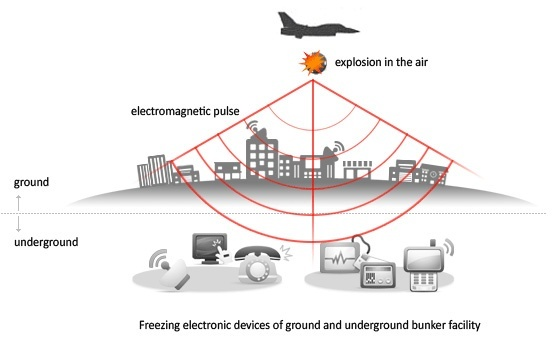 Effects of Electromagnetic bomb or E-bomb