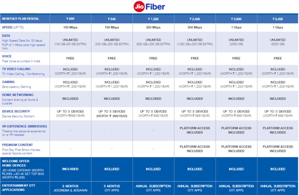 List of latest jio fibre plans in Delhi mumbai pune