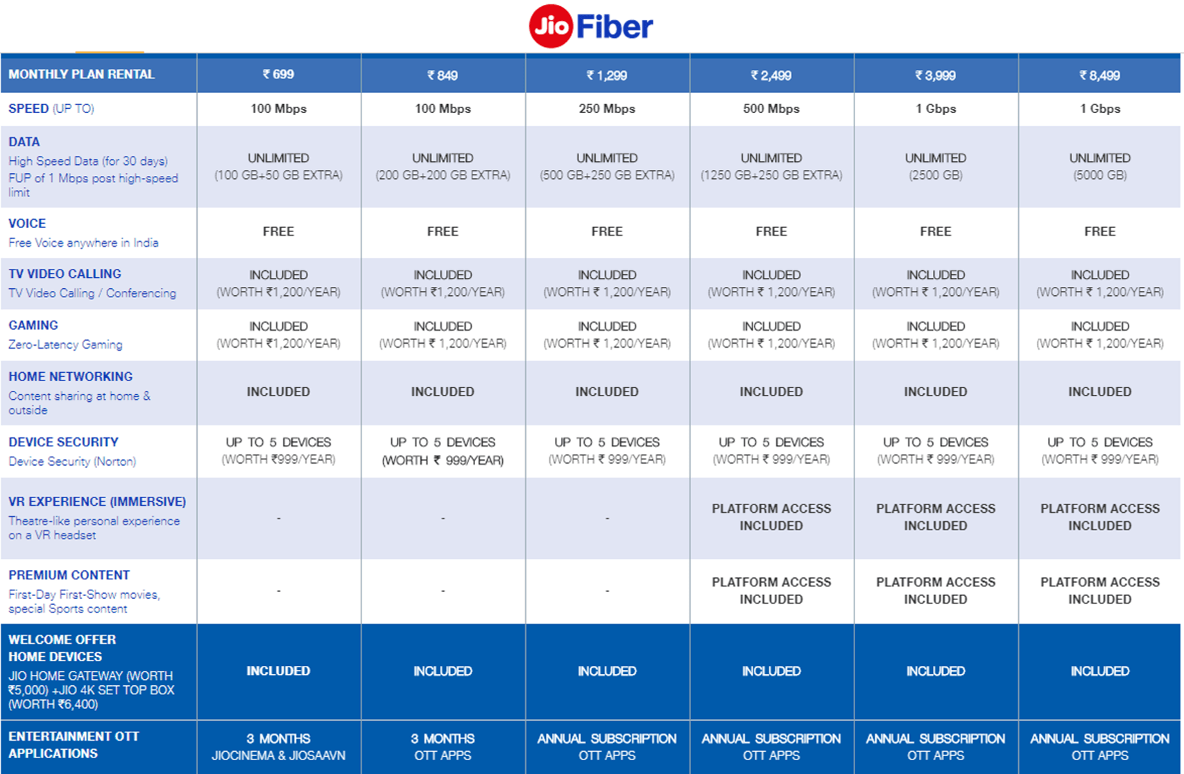 List of latest jio fibre plans in Delhi mumbai pune