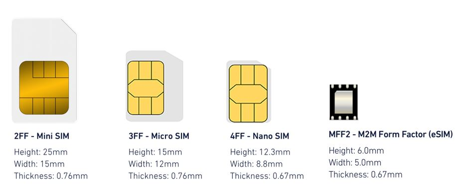 Different-forms-of-SIM-cards