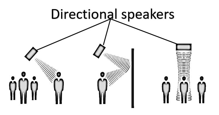 What is directional speakers