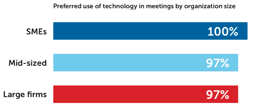 The preferred use of technology in meetings by organization size