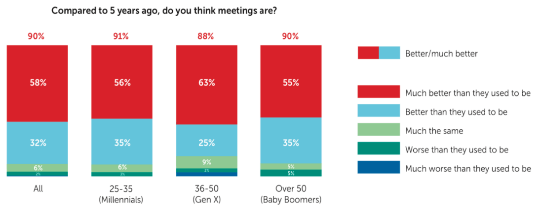 Meetings today are better than they were five years ago,
