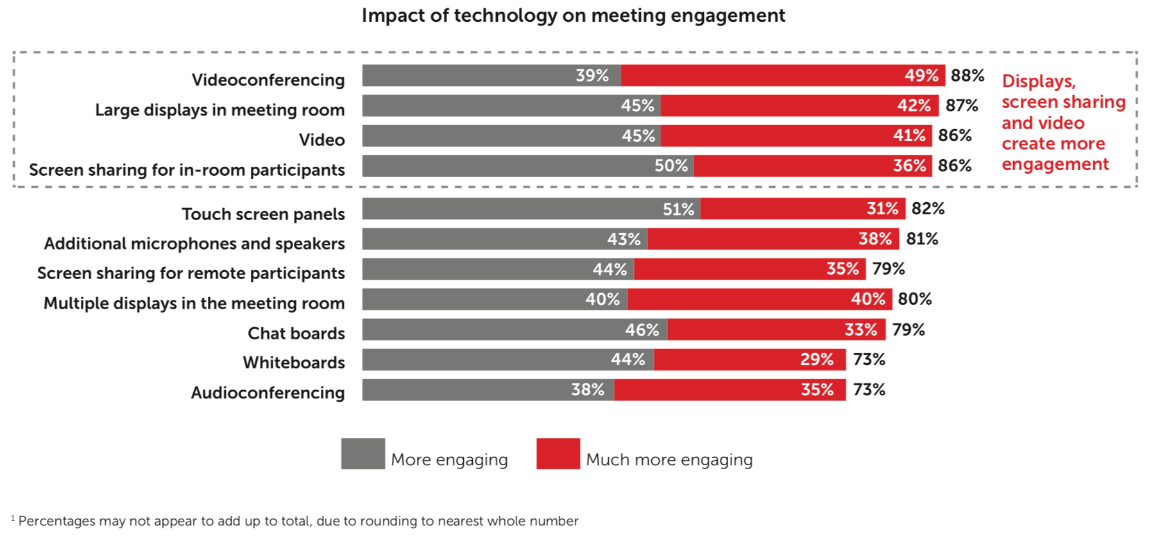 Impact of technology on meetings engagement