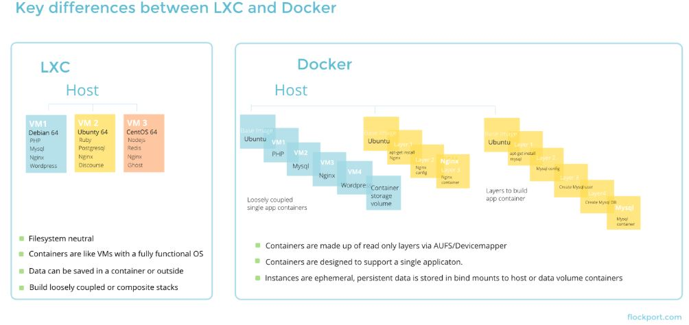 key differences between LXC and Docker