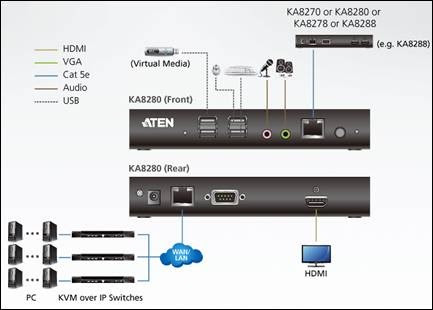 ATEN introduces KVM over IP Console Station KA8280