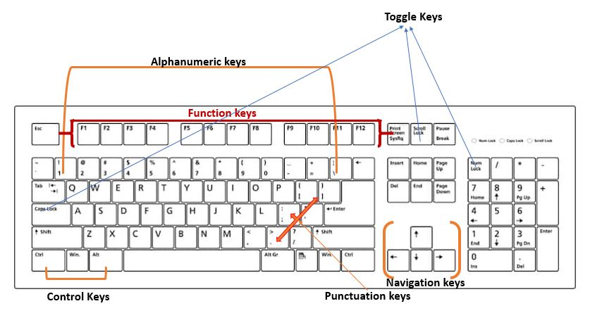 Types of keys on a computer full keyboard