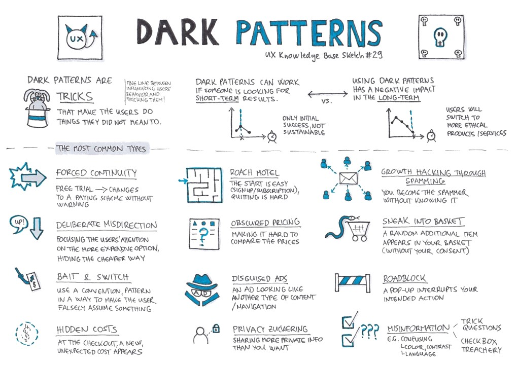 What is Dark Patterns and types