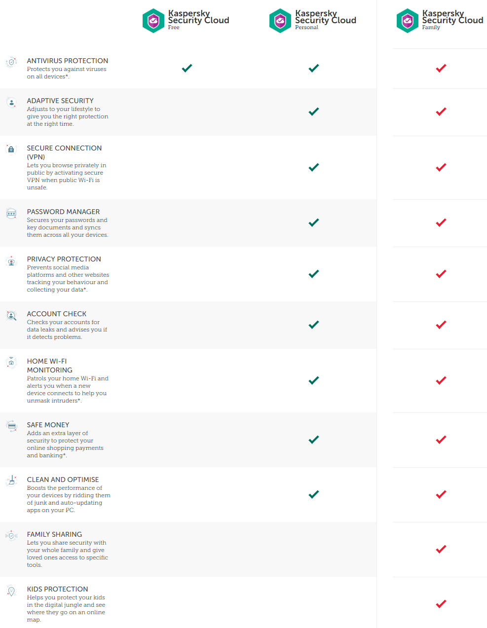 Kaspersky Securtiy Free Cloud Antivirus edition comparision-min